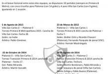 Historial Platense vs Villa San Carlos